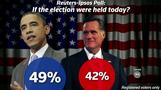 Surprises for Obama and Romney in new poll - The Trail