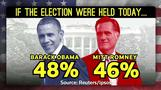 Final poll shows Obama up 2 over Romney heading into Election Day  – Daily Trail