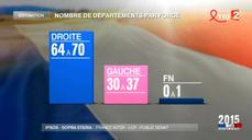 Sarkozy wins local election as far right makes gains -exit polls