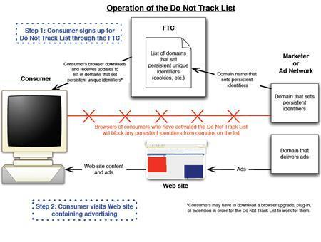 A ''do not track'' list for Internet users who don't want their online activities tracked, stored and used by advertising networks, the process of which is shown in this undated handout illustration. Internet advertisers have fallen short of promised self-regulation in respecting Internet users' privacy, a Federal Trade Commission official said on Thursday, even as one firm, Tacoda, said it decided to refrain from collecting some sensitive information. REUTERS/Center for Democracy and Technology/handout