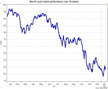A graph showing Merrill Lynch's share performance for one year to the January 16,2008 close. REUTERS/Graphics