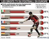 <p>LES DROITS TV DU FOOTBALL EN EUROPE</p>