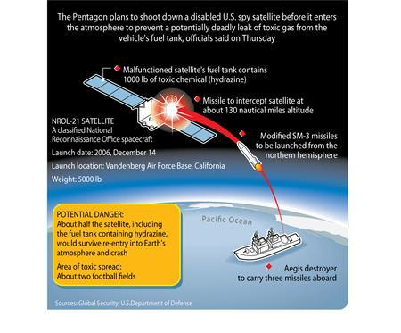 An illustration explains how the Pentagon plans to shoot down a disabled U.S. spy satellite. The United States pledged on Friday to compensate countries if debris lands on their territory from a dying U.S. spy satellite that the Pentagon plans to shoot down. REUTERS/ Graphics