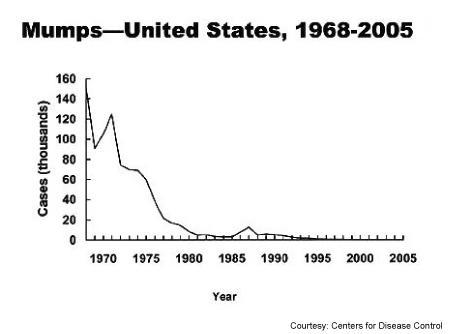 A graph shows the decline of mumps cases in the United States from 1968 to 2005. Mumps made an alarming comeback in the country in 2006 and may take years to completely eradicate, federal health experts reported on Wednesday. REUTERS/CDC/Handout