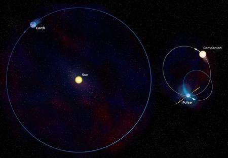 A diagram shows a comparison of the sizes and strangely elliptical shapes of the orbits of the pulsar J1903+0327 and its apparently Sun-like companion star with the orbit of the Earth around the Sun. The sizes of the Sun and the possible companion star have been exaggerated by a factor of about 10, while that of the Earth has been exaggerated by a factor of about 1,000. The pulsar, with its magnetic field and beams of radiation, is too large by a factor of about 100,000. REUTERS/Bill Saxton, NRAO/AUI/NSF/Handout