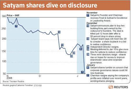 Satyam shares dive on disclosure. January 7, 2008. REUTERS/Graphics