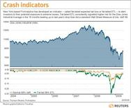 <p>New York-based FinAnalytica has developed an indicator - called fat-tailed expected tail loss or fat-tailed ETL - to alert investors to their potential exposure to extreme losses. REUTERS/Graphic</p>