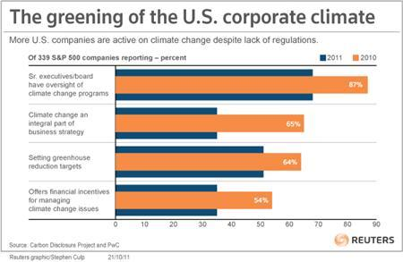 Green auditing has been slower to take off in the United States than in the European Union, where companies need accurate counts of carbon discharges to comply with an emissions trading scheme.  REUTERS/Graphic