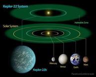"""Диаграмма сравнения Солнечной системы Земли с системой планеты Кеплер-22б, 6 декабря 2011 г. Планета, похожая на Землю по своему размеру и находящаяся в """"обитаемой зоне"""" своей звезды, была обнаружена астрономами НАСА с телескопа Kepler Space, сообщившими о своем открытии в понедельник. Эти параметры делают планету потенциальным кандидатом на существование жизни. REUTERS/Handout"""