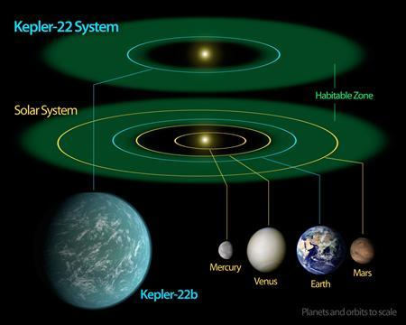 A diagram comparing our own solar system to Kepler-22, a star system containing the first ''habitable zone'' planet discovered by NASA's Kepler mission, is seen in this undated handout picture released by NASA, December 5, 2011. REUTERS/NASA/Ames/JPL-Caltech/Handout