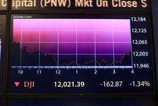 Электронное табло показывает индекс  Dow Jones на фондовой бирже Нью-Йорка, 12 декабря 2011 г. Фондовые индексы США снизились в начале торгов среды на фоне падения евро и растущей доходности итальянских долговых бумаг из-за усилившихся опасений о кризисе Европы.