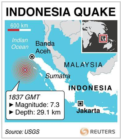 Indonesia issued a tsunami warning on Wednesday after a 7.3 magnitude earthquake struck off northern Sumatra, panicking local residents who fled their houses.  REUTERS/Reuters News Graphics