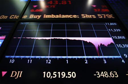 The final numbers of the day's trading is shown on a board on the floor of the New York Stock Exchange in New York in this May 6, 2010 file photo.    REUTERS/Lucas Jackson/Files