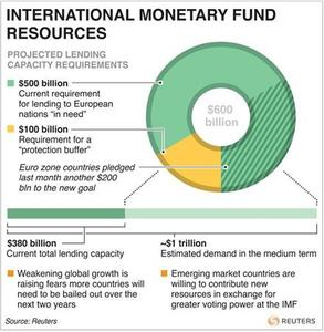 Charts $600 billion in extra funding the IMF says it will need to help countries reeling from the euro zone crisis. REUTERS/Graphic