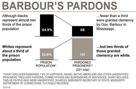 A graph showing the disparity in racial composition of pardons granted by former Mississippi governor Haley Barbour.  REUTERS/Graphics