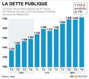 <p>LA DETTE PUBLIQUE</p>