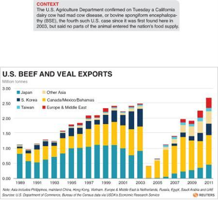 Charts U.S. veal and beef exports by region. RNGS.