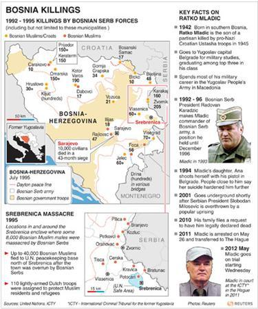 Map of Bosnia-Herzegovina with pointers on key locations during the 1992-95 Bosnian war. RNGS.