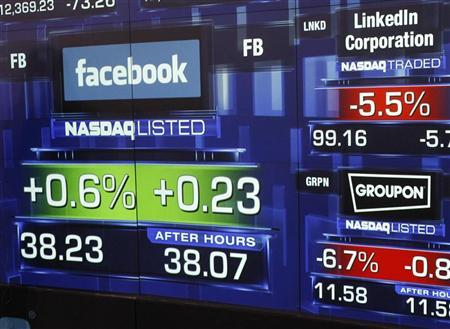 Monitors show the value of the Facebook, Inc. stock at the closing bell at the NASDAQ Marketsite in New York, May 18, 2012. REUTERS/Keith Bedford