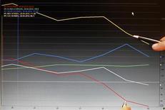 Журналист указывает на график динамики фондовых индексов на бирже в Лиссабоне 28 апреля 2010 года. Европейские рынки акций открылись ростом котировок. REUTERS/Jose Manuel Ribeiro