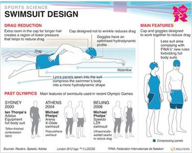 OLY-SCIENCE-SWIM-SUITS/ - Illustrations and diagrams explaining latest high-tech swim suits. Accompanies Reuters Sports Science feature OLY-SCIENCE-SWIM-SUITS/. Colour only graphic. RNGS.