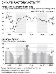 CHINA-ECONOMY/PMI - Charts Chinese PMI and industrial output data. RNGS. (SIN06)