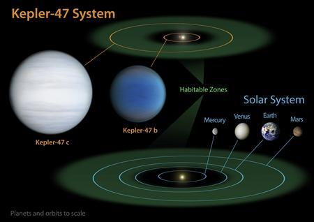 The Kepler-47 system diagram is shown in this handout released by NASA August 29, 2012. In a dazzling and previously undetected display of orbital dynamics, two planets beyond the solar system have been found circling a pair of stars, scientists using NASA's Kepler space telescope said August 29, 2012. REUTERS/NASA/JPL-Caltech/T. Pyle/Handout