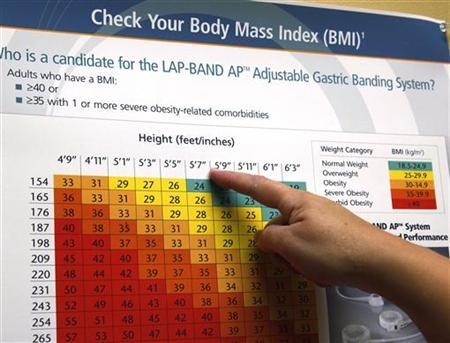 A bariatric surgery patient checks her body mass index (BMI) on a chart in her doctor's office in Denver September 22, 2010. REUTERS/Rick Wilking