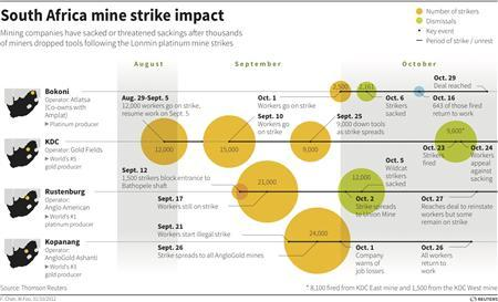 Timeline of South Africa mine strikes and their impact.