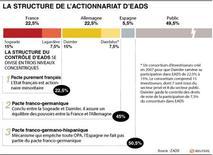 <p>LA STRUCTURE DE L'ACTIONNARIAT D'EADS</p>