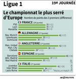 LA LIGUE 1, CHAMPIONNANT LE PLUS SERRÉ D'EUROPE