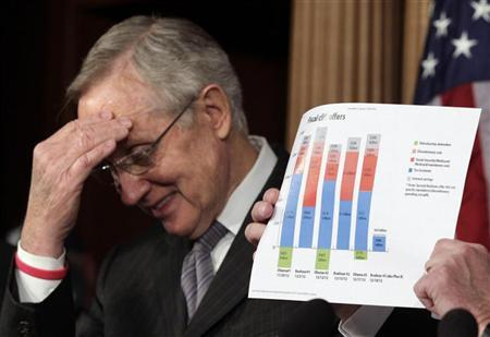 Senate Majority Leader Harry Reid (D-NV) reacts as Sen. Charles Schumer (D-NY) (not pictured) shows a ''fiscal cliff'' chart during a news conference on Capitol Hill in Washington, December 20, 2012. REUTERS/Yuri Gripas