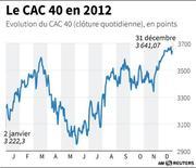 LE CAC 40 EN 2012