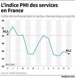 L'INDICE PMI DES SERVICES EN FRANCE