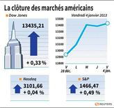 LA CLÔTURE DES MARCHÉS AMÉRICAINS