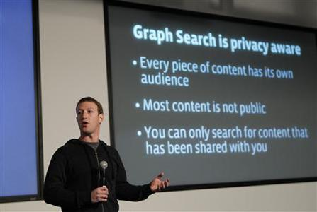 Facebook Chief Executive Mark Zuckerberg introduces a new feature called ''Graph Search'' during a media event at the company's headquarters in Menlo Park, California January 15, 2013. REUTERS/Robert Galbraith (UNITED STATES - Tags: BUSINESS SCIENCE TECHNOLOGY)