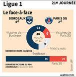 FACE-À-FACE BORDEAUX-PSG POUR LA 21E JOURNÉE DE LIGUE 1