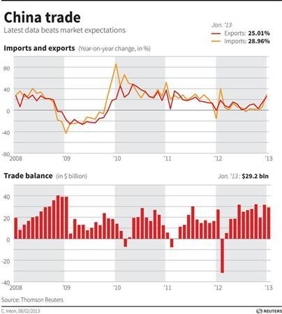 CHINA-TRADE/ - Charts of China's latest imports, exports, and trade surplus data.