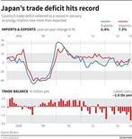 Giappone, dati da record per la bilancia commerciale a gennaio 2013, con un balzo delle importazioni