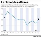 LE CLIMAT DES AFFAIRES DANS L'INDUSTRIE