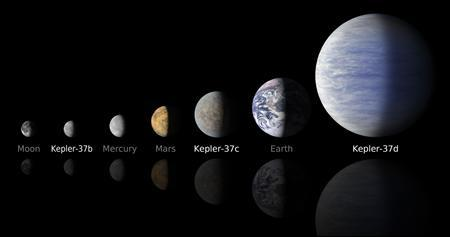 NASA's artist's illustration compares the planets in the Kepler-37 system to the moon and planets in the solar system. NASA's Kepler mission has discovered a new planetary system that is home to the smallest planet yet found around a star like our sun, approximately 210 light-years away in the constellation Lyra. The smallest planet, Kepler-37b, is slightly larger than our moon, measuring about one-third the size of Earth. Kepler-37c, the second planet, is slightly smaller than Venus, measuring almost three-quarters the size of Earth. Kepler-37d, the third planet, is twice the size of Earth. A ''year'' on these planets is very short. Kepler-37b orbits its host star every 13 days at less than one-third the distance Mercury is to the sun. The other two planets, Kepler-37c and Kepler-37d, orbit their star every 21 and 40 days. All three planets have orbits lying less than the distance Mercury is to the sun, suggesting that they are very hot, inhospitable worlds. REUTERS/ NASA/Ames/JPL-Caltech/Handout