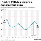 L'INDICE PMI DES SERVICES DANS LA ZONE EURO
