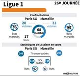 LES CONFRONTATIONS PSG-OM EN LIGUE 1