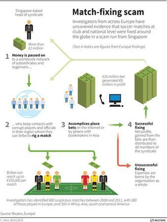 Diagram illustrating how the soccer match-fixing syndicate works. REUTERS