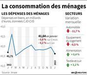 LA CONSOMMATION DES MÉNAGES