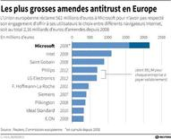 LES PLUS GROSSES AMENDES ANTITRUST EN EUROPE