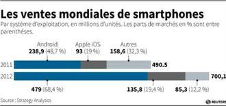 LES VENTES MONDIALES DE SMARTPHONES
