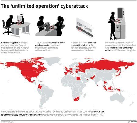 Graphic showing the process used by a global cyber crime ring to steal $45 million. Includes world map showing countries where transactions were exectuted. REUTERS GRAPHICS