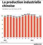 LA PRODUCTION INDUSTRIELLE CHINOISE