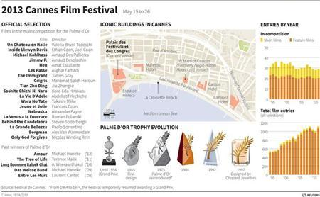 Graphic previewing this year's Cannes Film Festival. Includes recently released lineup, map showing the venue and key buildings, chart showing number of entries over the years and illustrations showing the evolution of the Palme d'Or trophy. REUTERS Graphics